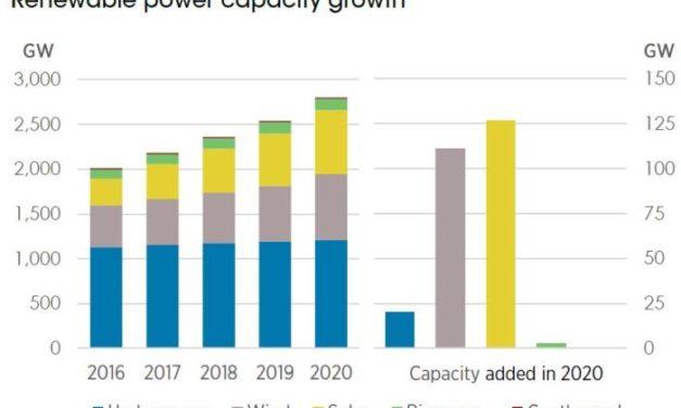 91% des nouvelles capacités de production mondiale d'énergie renouvelable grâce au solaire et à l'éolien