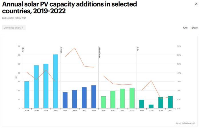 Vers 145 GW de nouvelles capacités solaires en 2021 ?