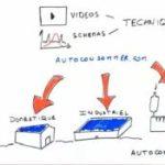 Axun lance un simulateur d'autoconsommation domestique sur autoconsommer.com