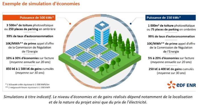 EDF ENR lance une offre complète de financement et de services sur 20 ans pour les projets d'autoconsommation PV des entreprises