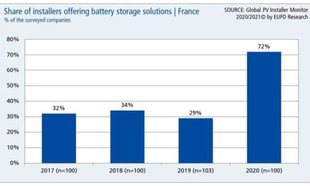 Augmentation massive de la part des installateurs photovoltaïques proposant du stockage d'énergie en France