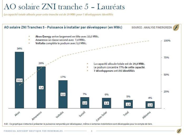 Appel d'offres ZNI : 33 projets avec stockage désignés pour la 5e tranche