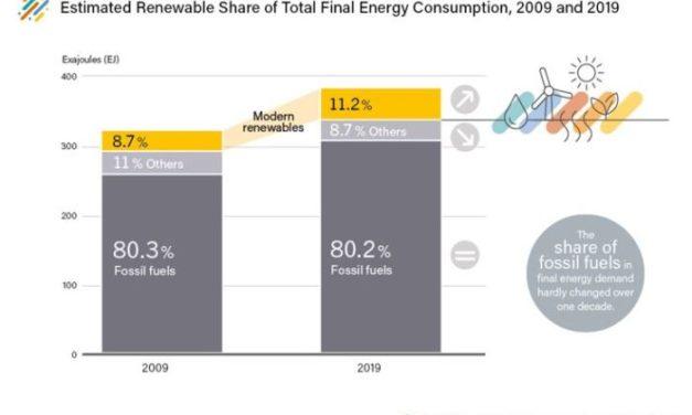 Le dernier rapport mondial sur les énergies renouvelables dénonce un écart alarmant entre les objectifs et les actes