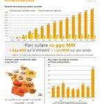 Les énergies renouvelables ont couvert plus du quart de la consommation hivernale de la France métropolitaine
