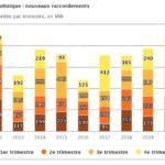 Puissance du parc solaire photovoltaïque en France : 11,5 GW fin mars 2021