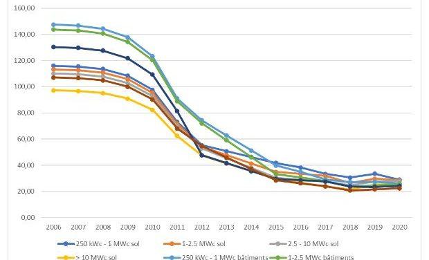 Mise en œuvre de la révision des contrats photovoltaïques 2006-2011 | tollé de la profession