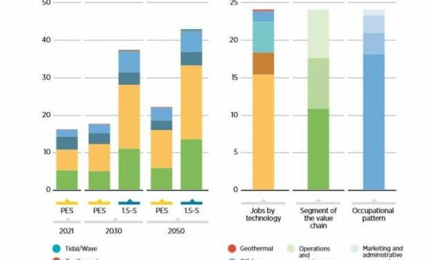 L'IRENA avance la création de 122millions d'emplois dans le secteur de l'énergie d'ici2050, grâce à la transition énergétique