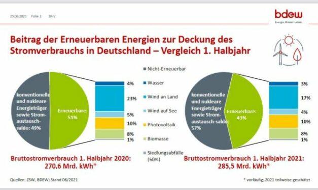 Les énergies renouvelables ont couvert 43% de la consommation d'électricité en Allemagne au premier semestre