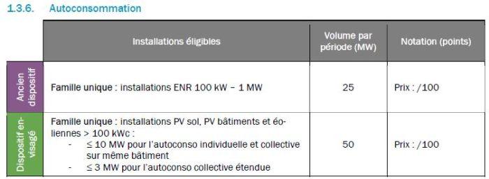 La CRE publie son avis sur les appels d'offres ENR