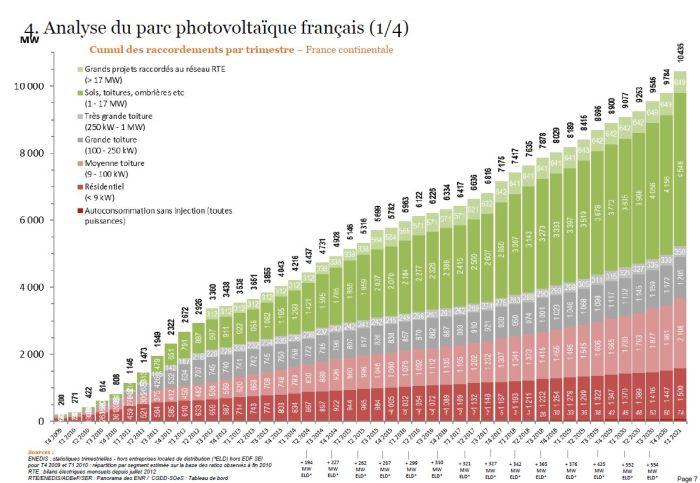 1er trimestre : plus de 500 MW raccordés pour la première fois en France