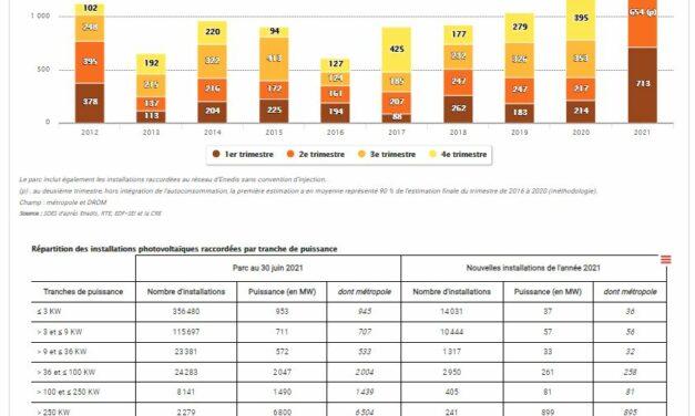 La puissance du parc solaire photovoltaïque atteint 12,6 GW fin juin 2021