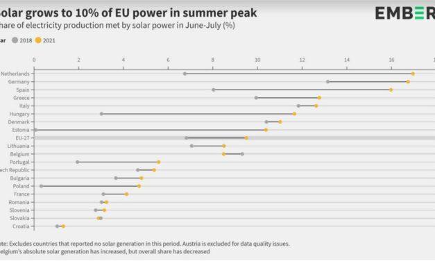 Le solaire a représenté 10% de la production européenne d'électricité de juin et juillet
