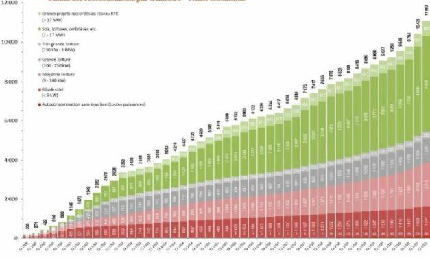 Le 2e trimestre 2021 confirme la très bonne dynamique de la filière photovoltaïque