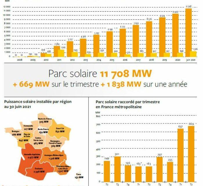 Publication du Panorama de l'électricité renouvelable au 30 juin 2021